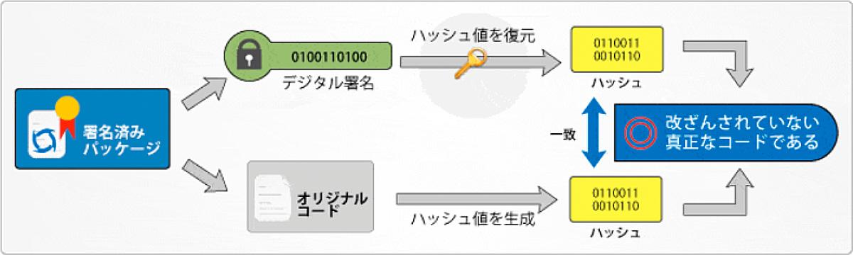 コードダウンロード時のコードサイニング証明書による検証手順